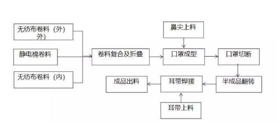 口罩生产需要什么原料什么设备和生产环境要求?广东省市场监管局发布口罩投(转)产技术指引